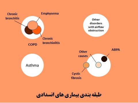 انواع بیماری های انسدادی